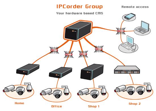 Koukaam IPCorder GROUP 8 - Oprogramowanie NVR i CMS